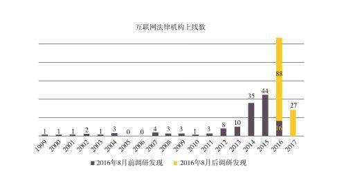 中国法律服务市场现状调查及前景发展动向分析报告2017-2022年