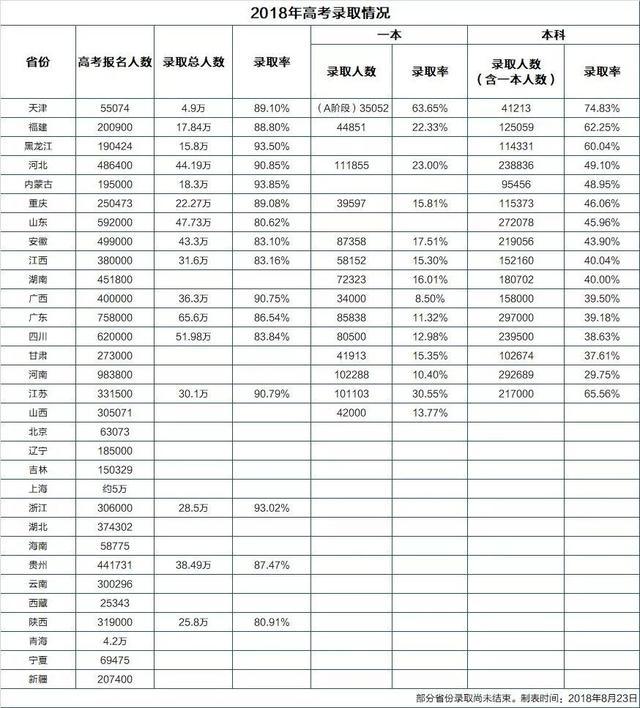 徐州高考升学率