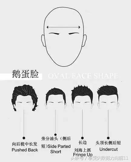 最新男生发型设计与脸型搭配!