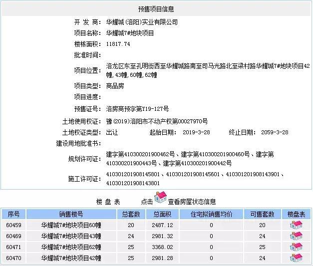 洛阳华耀城、山水王城等5项目拿证,千余套房源将入市
