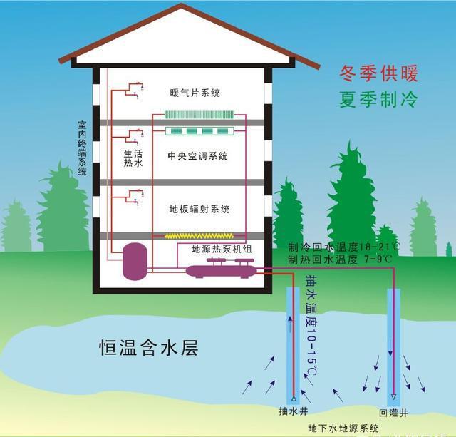 地源热泵系统原理图解