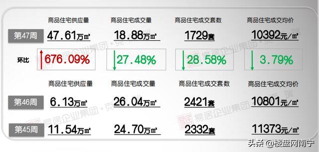 南宁最新房价10392元/㎡!良庆区10083元/㎡!江南区仅8字头