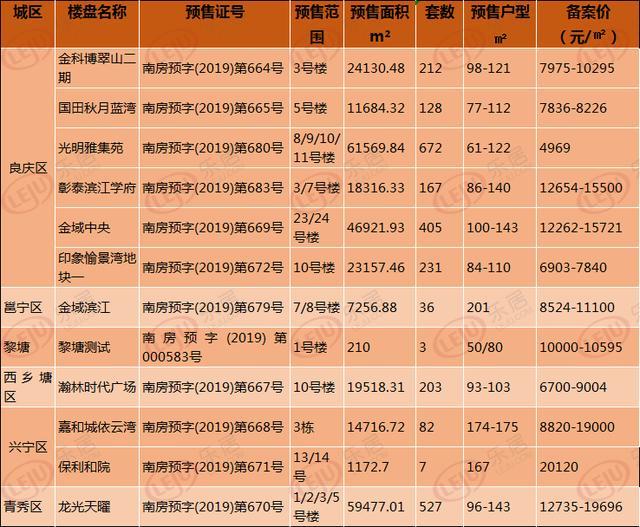 同样均价1万5 凤岭南和五象新区相比你选哪?