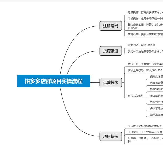拼多多无货源店群创业,零基础新手5个步骤做下来,3-5天就出单!(图9)