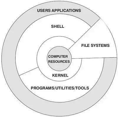 linux系统安装界面