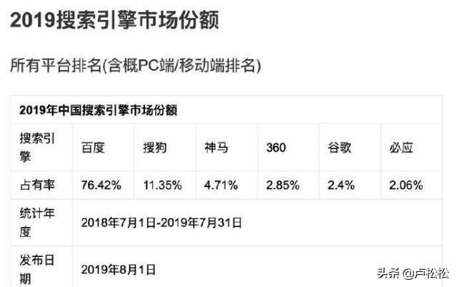 最新!2019年中国搜索引擎市场份额排行榜