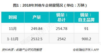 """22家整车企业三季度""""成绩单""""出炉:上汽、广汽占总盈利98% 8家车企亏损"""