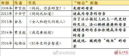 """新世纪韩国文学中的""""母亲"""":牺牲奉献、被憎恶、""""妈虫"""",以及做自己!"""