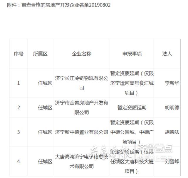 任城区这4家房地产开发企业资质审查拟合格