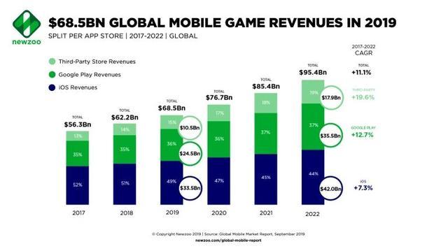 游戏资讯:2019年全球手游市场规模685亿美元,英雄联盟最高同时在线800万人 Rockstar Games 游戏资讯 第1张