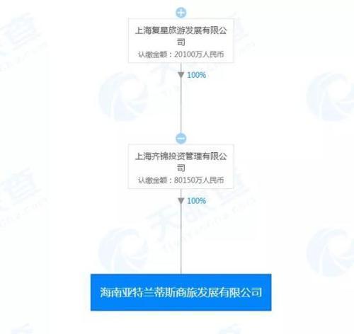 """地产反腐又见大案:复星""""开了""""3人"""
