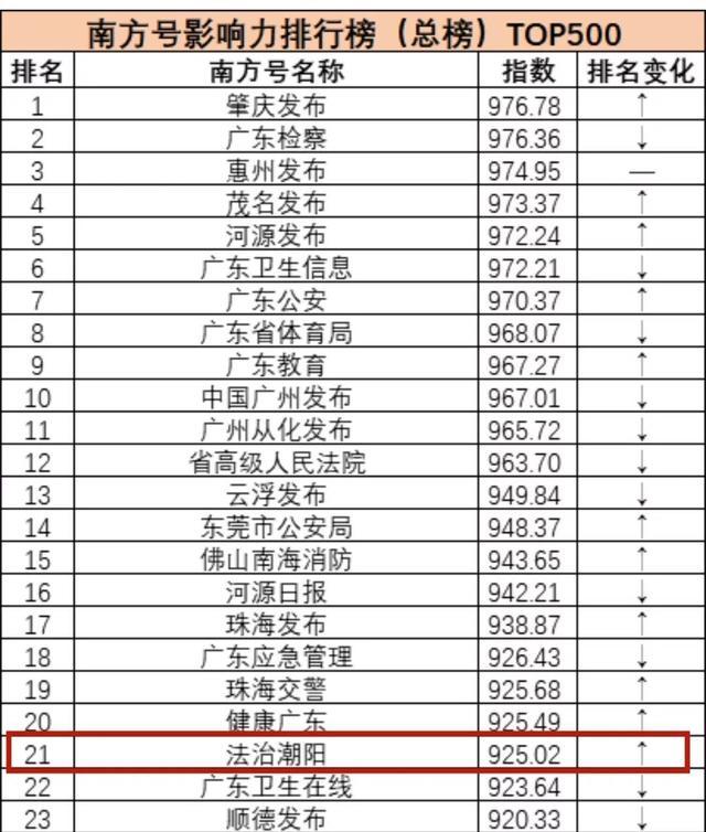 """9月份,""""法治潮阳""""新媒体多个榜单名列前茅!"""
