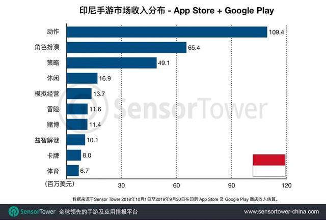 白鲸出海xSensor Tower:印度&印度尼西亚移动游戏市场报告 xSensor Tower 游戏资讯 第24张