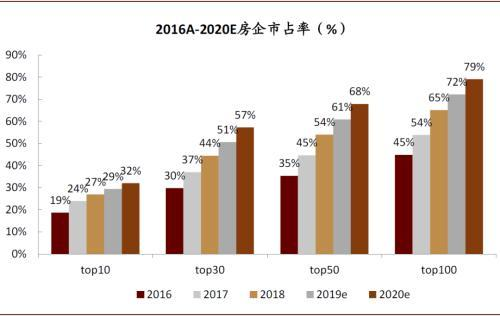 中金2020年房地产十大关键问题 政策有可能放松吗?