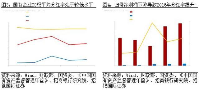 招行首席经济学家丁安华:国企分红之国际比较与理论分析