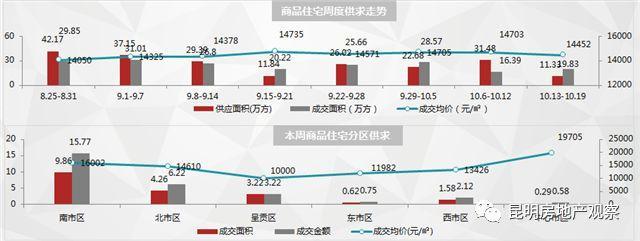 昆明楼市周成交数据:银十发力 新房成交量环比大涨21.79%