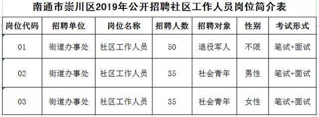 120名!崇川区2019年公开招聘社区工作人员