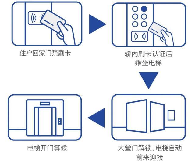 日立电梯机房安装图片