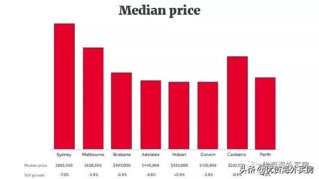 澳大利亚投资者数量减少拖累房地产市场