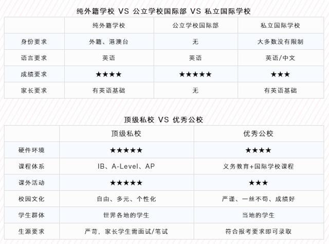 深圳中考厮杀惨烈 家长们还有哪些好的国际学校可以选择?