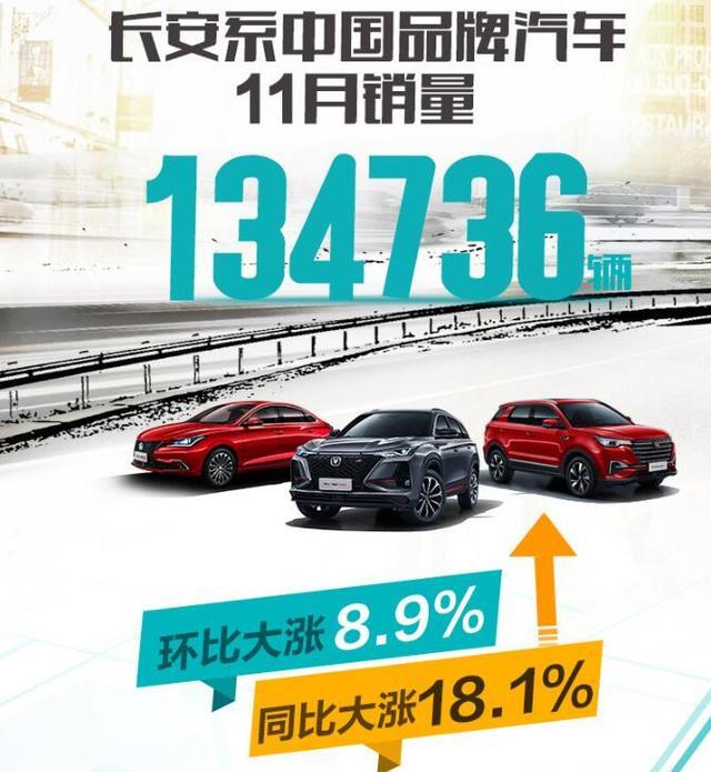 CS75一路飙升,长安汽车公布11月销量达134736辆