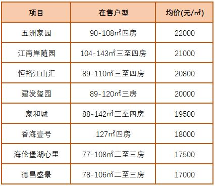 斗门房价冲击2万!五盘公示备案价,最高2.1万/平