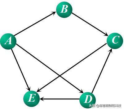 弗洛伊德(Floyd)算法求图的最短路径