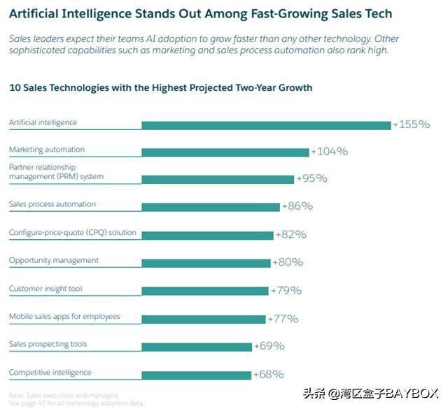 9张图表告诉你AI人工智能正在如何改变营销