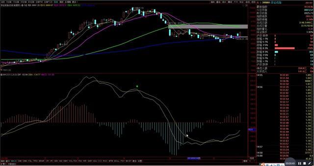 昨日A股大盘放量大涨,沪指阶段性反弹或延续,后市会涨到哪里?