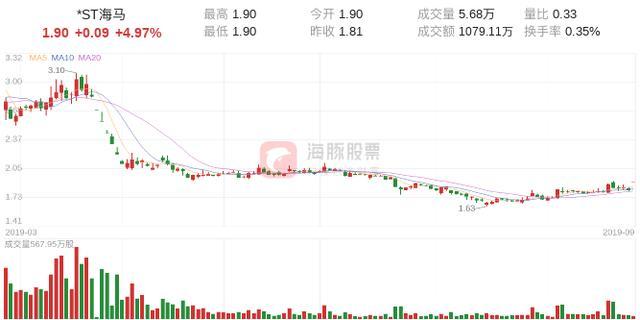 海马汽车21日龙虎榜首位是光大证券佛山季华... _东方财富网股吧