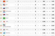 女排世界杯最新积分榜:中国女排3-0日本,两大争冠热门输球