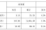 深圳机场货邮吞吐量2019年7月累计69.45万架次