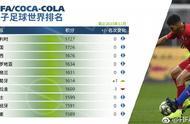 FIFA国家队最新排名:比利时第1,国足亚洲第7,按排名亚洲杯出线
