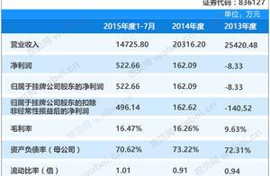 亿鑫股份新三板挂牌上市 主营收入占比均在90%以上