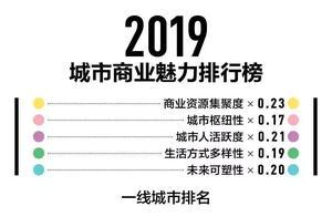 刚公布!2019最新城市排名来了!来看看泰安排第几