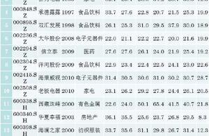 李迅雷:放宽条件下A股只有25只基本符合巴菲特投资标准
