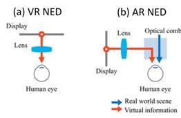 一文看懂主流AR眼镜的核心显示技术——光波导(上)