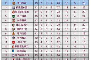 中甲最新积分榜:黑龙江豪取主场3连胜!升至第8,送对手4轮不胜