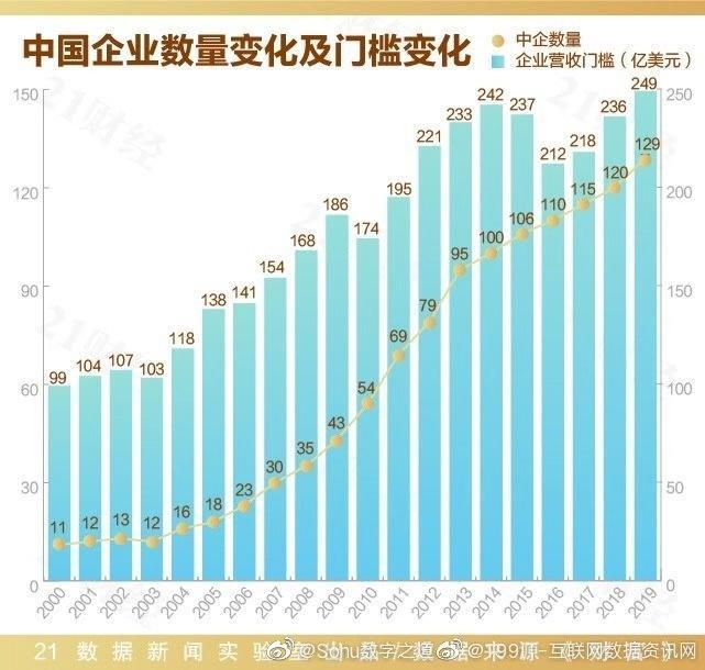 20年来世界500强中国企业数量的变化~