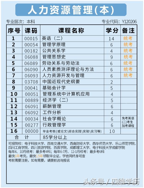 【职业技能培训 大学生就业】自考十大黄金专业——人力资源管理(本)