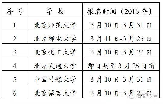 【麻醉科应急技能培训制度及流程】北京6所高校发布自主招生简章,同学们准备好了吗?