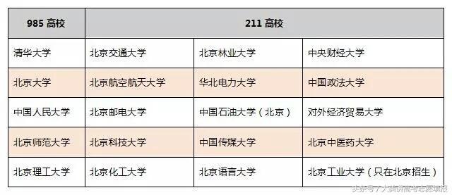 【麻醉科应急技能培训制度及流程】高三党看过来——北京地区,哪些自招高校通过率高?