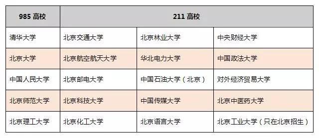 【麻醉科应急技能培训制度及流程】北京地区哪些高校有自主招生资格?哪些大学通过率高?