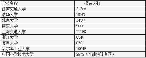 【我县劳动职业技能培训】西安交大自招报名人数超过20000,位居C9之首?