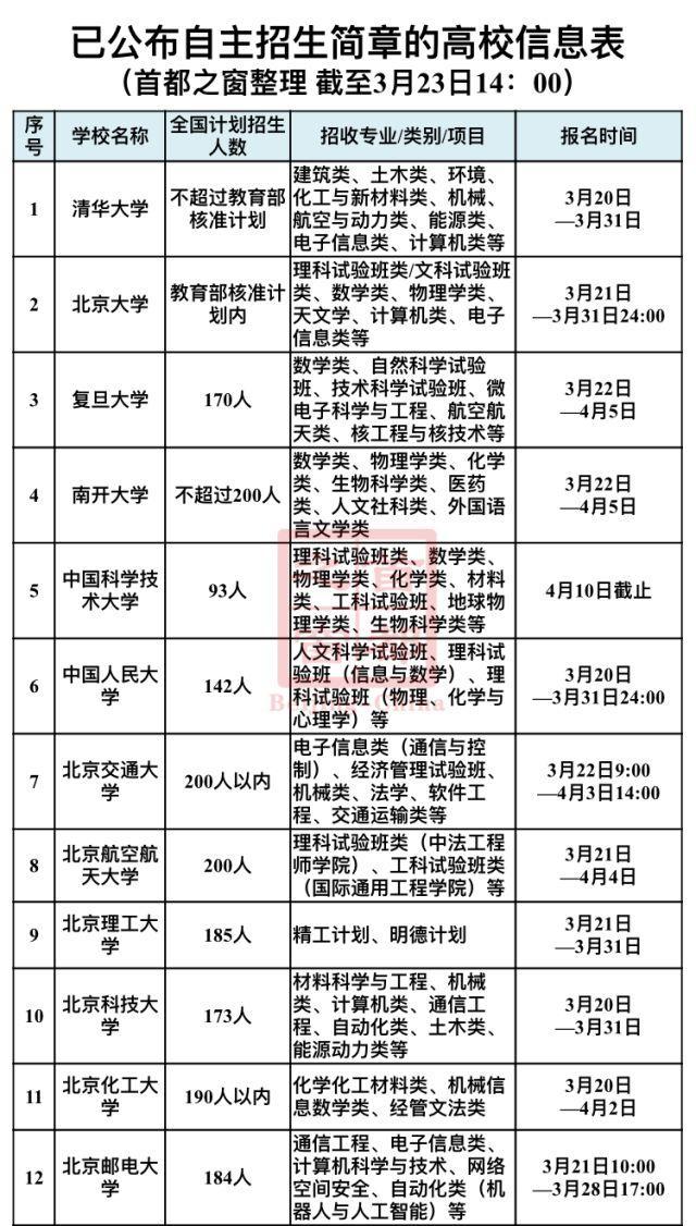 【麻醉科应急技能培训制度及流程】北京考生 2018全国自主招生高校最全名单在此!拿走不谢!