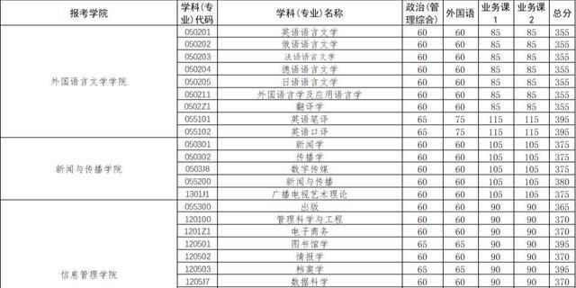【全国实用技术一中式面点师技能培训】复试分数线 | 武汉大学