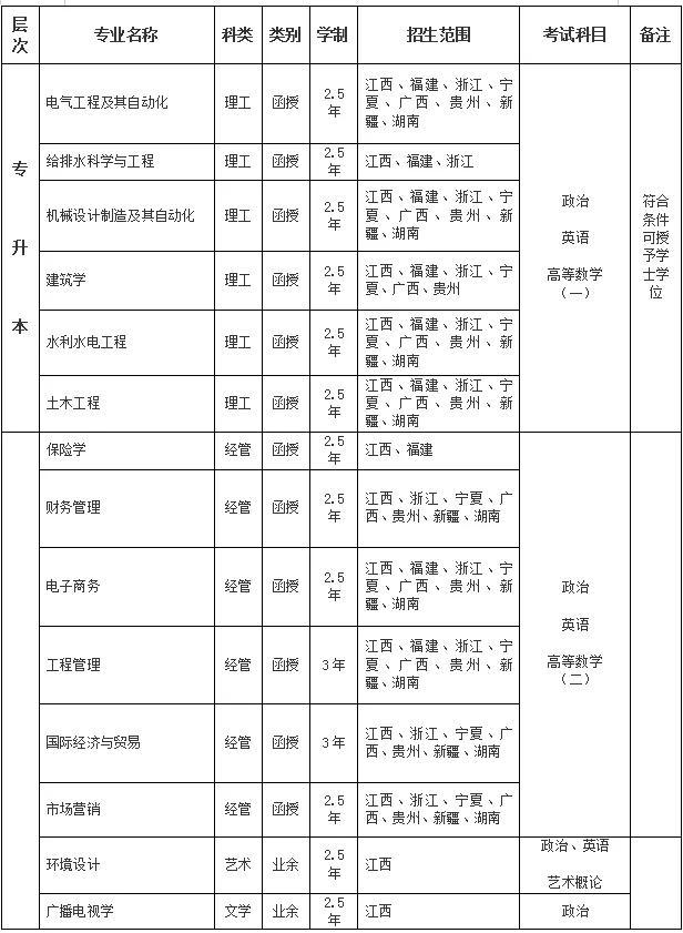 【扶贫 驾校 免费技能培训】2020年南昌工程学院成人高考招生简章