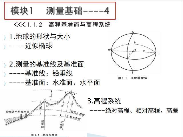 中建十年测量老师傅珍藏:15套测量技能培训教程,实例讲解速领