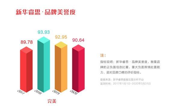 """完美公司品牌强度稳步上升,入选""""点赞2020我喜爱的中国品牌""""(图6)"""