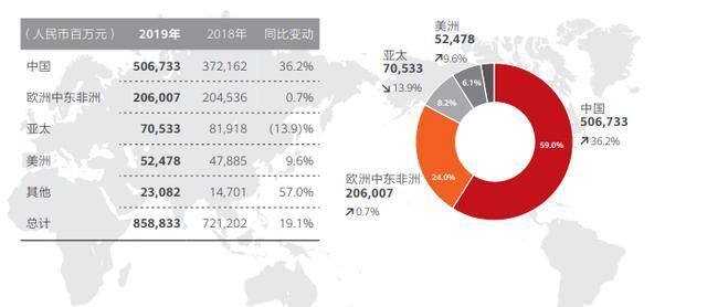 华为2020:置之死地而后生